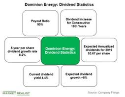 Dominion Energy Organizational Chart A Look At Dominion Energys Payout Ratio Market Realist