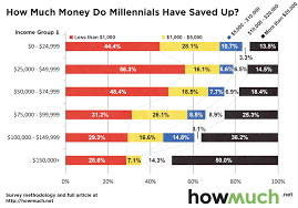 Save 10000 In A Year Chart The Majority Of Millennials Have 1 000 Or Less In Savings