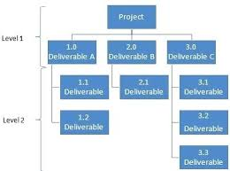 How Work Breakdown Structure Wbs Template Example Structures ...