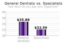 Dentists What Do You Pay Your Dental Hygienists Survey Results