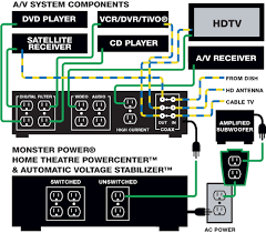 wiring diagrams for home theater systems the wiring diagram wiring diagram for home theater system nodasystech wiring diagram