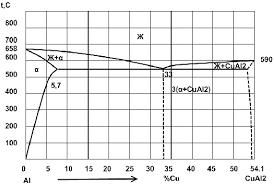 Методические указания к выполнению контрольных работ по курсу  Методические указания к выполнению контрольных работ по курсу материаловедение для студентов специальности 120100 заочной формы обучения