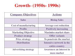 brand management objectives brand management of lux