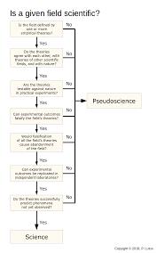 Mansplaining Chart Science Litmus Test