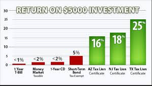 tax lien investing tax lien certificate and tax lien property investment