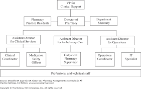 Job Chart Of Pharmacist Chapter 33 Applications In Hospital Pharmacy Practice