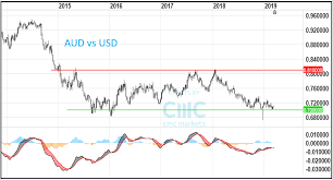 Aussie Dollar Chart Aud Usd Against Consensus Cmc Markets