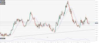 Usd Mxn Chart Usd Mxn Technical Analysis Consolidation Continues Near