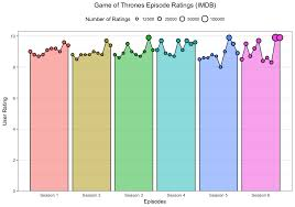 Game Of Thrones Episode Ratings Imdb Oc Dataisbeautiful