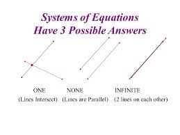 24 systems of equations have 3 possible answers one none infinite lines intersect lines are parallel 2 lines on each other