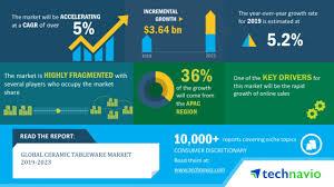 Global Ceramic Tableware Market 2019 2023 Increasing Home