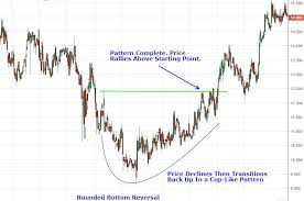 Chart Patterns Awesome Analyzing Chart Patterns Round Bottoms