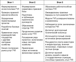 Новые рефераты по бух учету Бухгалтерский учет аудит анализ  Новые рефераты по бух учету
