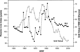 Time Trends In Bauxite Reserve Life Index Rli World