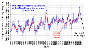 Average Global Temperature By Year Chart Uah Global Temperature Update For January 2017 0 30 Deg