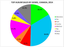 Top Album Sales By Genre In Canada 2014 Canadian Music Blog