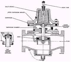 orbit sprinkler system wiring diagram images sprinkler system valves sprinkler control valve