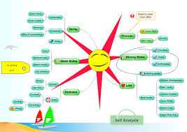 free mind map software  edraw mind map freewareproblem solving  self analysis  mind map topics