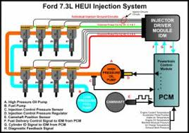 7 3 powerstroke injector wiring diagram 7 3 image wiring diagram 1999 e350 right bank injector plug diesel forum on 7 3 powerstroke injector wiring diagram