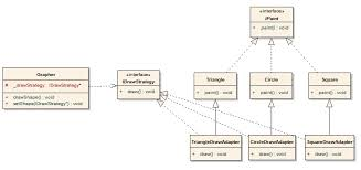 Strategy Pattern C Simple 我的Design Pattern之旅[48]:Adapter PatternOO關於C