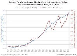 Political Calculations How U S Turkeys Predict Global
