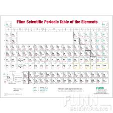 Myhill Chart Flinn Periodic Table Wall Chart One Sided Roller Mounted