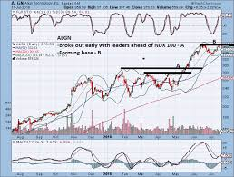 Some Great Stock Chart Setups For Todays Market