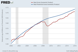 Us Economy Chart Since 2008 Two Ways Of Viewing Capital And Real Gdp Since 2000 Cato