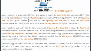Designated Port Vs Root Port Stp Slection Of Root Port Designated Port Block Port Path Cost Switch Priority