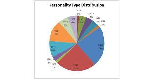 Personality And Sales Correlation Study John Elliano