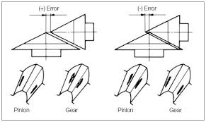Bevel Gear Backlash Chart Mounting Accuracy Of Gears Khk Gears