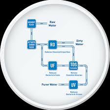 water filter diagram for kids. Mineral RO Water Purification Technology With UV. Filter Diagram For Kids