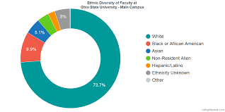 Osu Chart Ohio State University Main Campus Diversity Racial