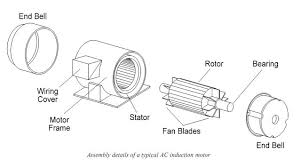 engineering photos,videos and articels (engineering search engine Ac Motor Diagram posted by emad sedky at 5 13 am ac motor diagram pdf