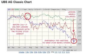 Ez Reading Money Matters Ubs And Lehman Two Whales Being