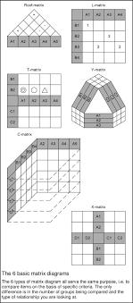 Matrix Diagram An Overview Sciencedirect Topics