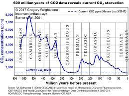 Co2 Historical Chart Co2 Levels History Usdchfchart Com