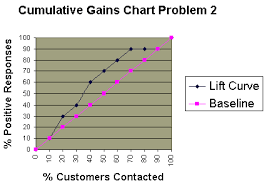 Cumulative Gains And Lift Charts