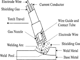Welding Voltage And Current Chart Gas Metal Arc Welding An Overview Sciencedirect Topics
