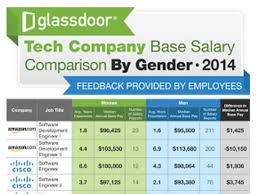 glassdoor report the gender pay gap in tech is still a problem techrepublic