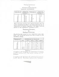 Hydrometer Reading Chart Sodium Chloride Calcium Chloride Hydrometers Plowsite