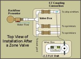 ez flo in line fertigation units Basic Sprinkler Systems Diagrams single zone installation lawn sprinkler systems diagram