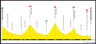 Tour de France 2021 – Stage 16 preview – Ciclismo Internacional