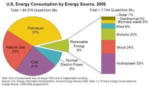 Chart Pie Energy Consumption Renewable Sources Of Energy