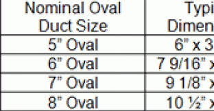 Oval Duct Sizing Chart 70 Bright Duct Air Flow Chart