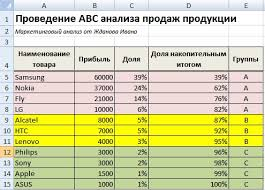 Метод abc анализ продаж Пример расчета в excel abc анализ продаж продукции Пример расчета в excel