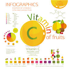 How Much Vitamin C Do You Need Deficiency Effects