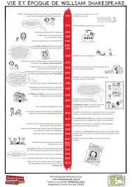 Timeline Printout Fr Timeline Of Shakespeare
