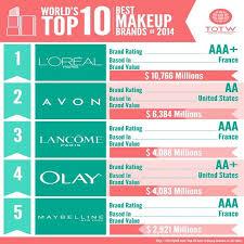 10 makeup brands in world top ten cosmetics cosmetic2