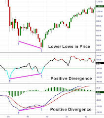 Chart Saham Online Macd Cci My Forex Stock Market Online Trading Trade